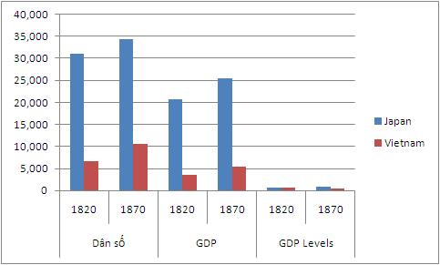 chart Nhat Ban - Viet Nam