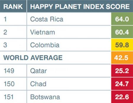 Bảng xếp hạng Chỉ số hành tinh hạnh phúc (HPI) của Quỹ kinh tế mới thực hiện