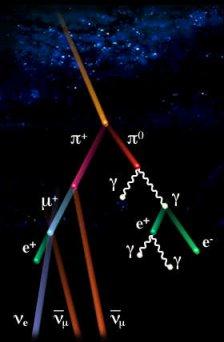 Positon (Anti-electron) được diễn đạt bằng hình ảnh