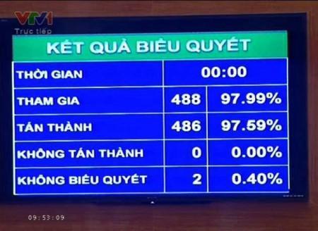 QH Việt Nam biểu quyết thông qua HP