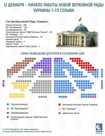 (Chú thích: màu xanh đảng Cac vùng 185 ghế, màu xám đảng Tổ quốc 101 ghế, màu xanh đậm là không đảng phái 43 ghế, màu nâu là đảng Quả Đấm của Klichko 40 ghế, màu vàng đáng Svoboda (Tự do) 37 ghế, màu đỏ đáng Cộng sản 32 ghế)
