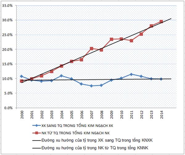 Đồ thị: Tỷ trọng XNK giữa Việt Nam – Trung Quốc trong tổng  kim ngạch xuất nhập khẩu (KNXNK) của Việt Nam năm 2000–2014