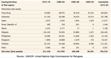 Thống kê Tổng số Thuyền Nhân Việt Nam