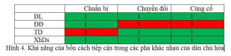 Hình 4. Khả năng của bốn cách tiếp cận trong các pha khác nhau của dân chủ hóa
