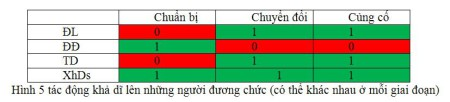 Hình 5 tác động khả dĩ lên những người đương chức (có thể khác nhau ở mỗi giai đoạn)
