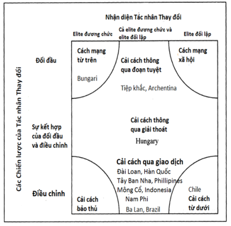 Hình 2: Phương thức chuyển đổi của 14 nền dân chủ của làn sóng thứ ba