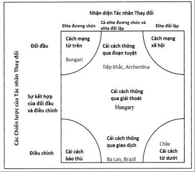 Hình 1: Các phương thức chuyển đổi (Munck và Leff)