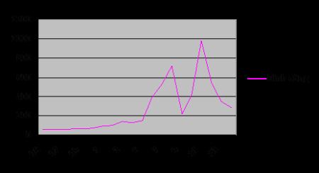 Hình 3. Số cuộc đình công 1995-2014 ở Việt Nam;